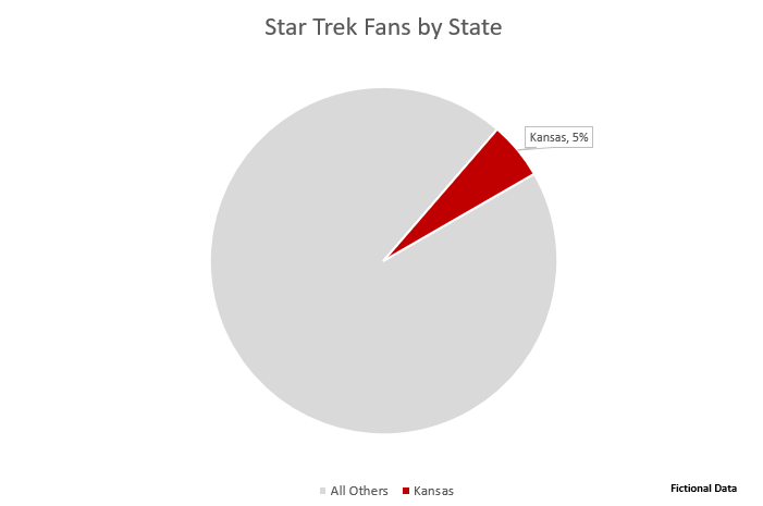 Star trek fans by state, showing Kansas pulled out on its own and the other states grouped together.