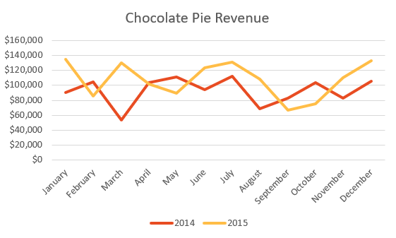 Chocolate pie revenue line chart showing two years of data.