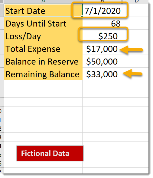 Start date and loss per day affects total expenses and remaining balance